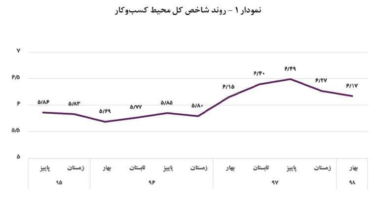 گزارش پایش محیط کسب وکار ایران در بهار ۱۳۹۸