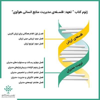چگونه سازمانی با ژنتیک هوآوی بسازیم