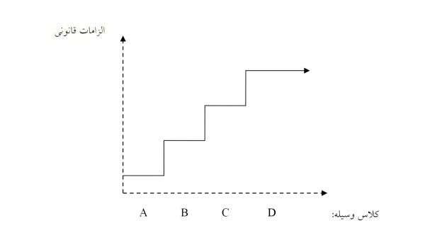 محصولات IVD چگونه دسته بندی میشوند؟