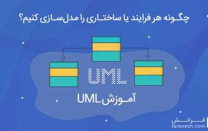 آموزش مدل سازی در UML و معرفی نمودارهای آن