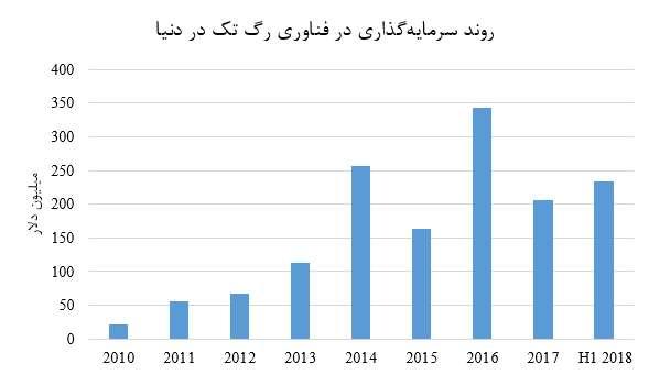 اهمیت یوآیدی به عنوان یک رگ تک ایرانی