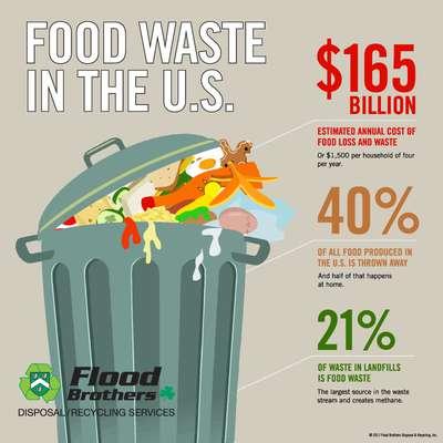 فرصتهای بیشمار صنعت بزرگ ضایعات مواد غذایی برای کارآفرینان خلاق