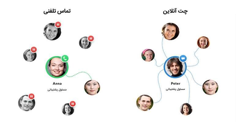 مزایای چت آنلاین برای فروشگاه اینترنتی