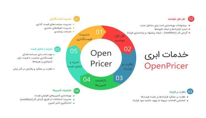 نقش سیستم Open Pricer در سودآوری لجستیک