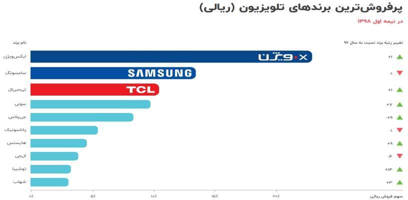 پرفروش ترین تلویزیونهای بازار ایران کدامند؟