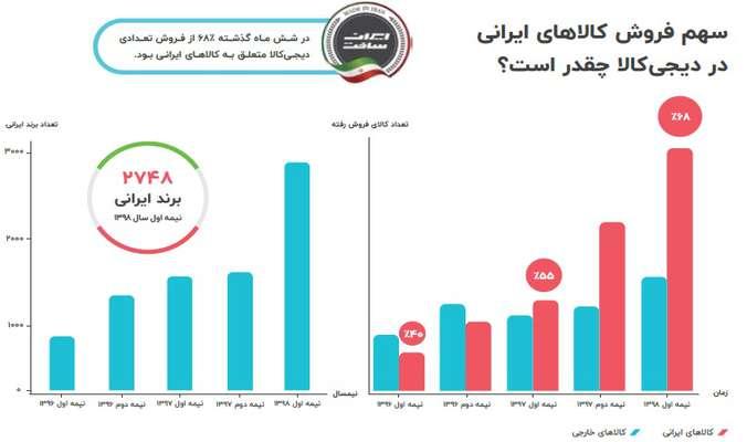 برندهای ایرانی در تلاش برای افزایش محبوبیت در فضای آنلاین