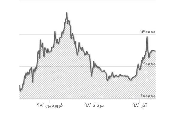 دستاوردهای اقتصادی ایران در سال ۲۰۱۹
