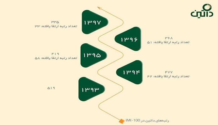 صعود ۳۳ پلهای داتین در رتبهبندی شرکتهای برتر کشور
