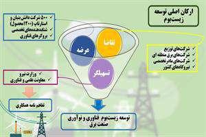 زیست بوم فناوری و نوآوری حوزه برق توسعه مییابد