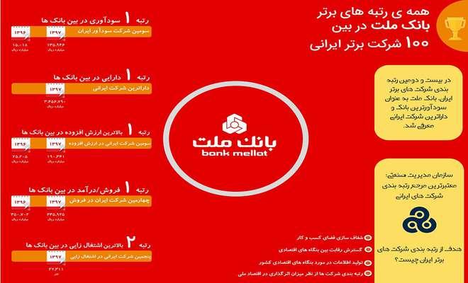 در رتبهبندی سازمان مدیریت صنعتی ایران، بانک ملت سودآورترین بانک کشور شناخته شد