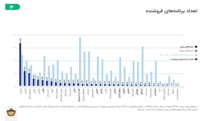 گزارش پاییز کافه بازار منتشر شد /  بازی و فیلترشکن قوی بیشترین جستوجوی کاربران ایرانی در پاییز ۱۳۹۸