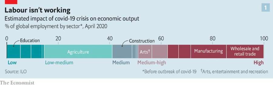 دنیا در دوران پسا کرونا: فناوری بیشتر، جهانیسازی کمتر