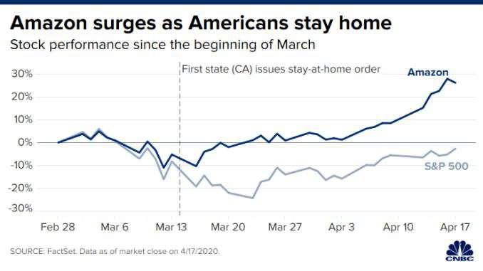 شیوع کرونا و تعطیلی فروشگاهها چگونه ارزش سهام آمازون را افزایش داد؟