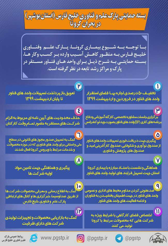 حمایت پارک علم و فناوری خلیج فارس از واحدهای فناور در بحران کرونا