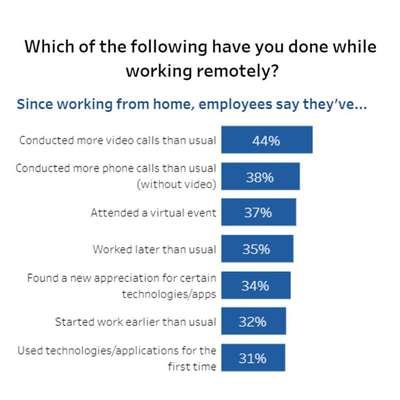 نتایج یک نظرسنجی: دورکاری بازدهی اغلب کارکنان را افزایش داده است