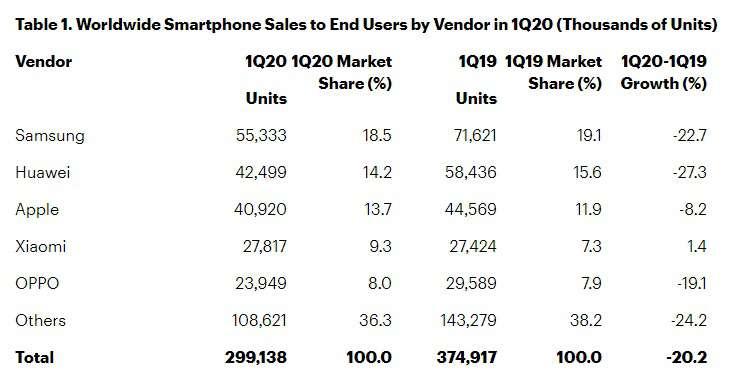 ویروس کرونا مقصر کاهش ۲۰ درصدی فروش گوشی هوشمند در سه ماهه اول ۲۰۲۰