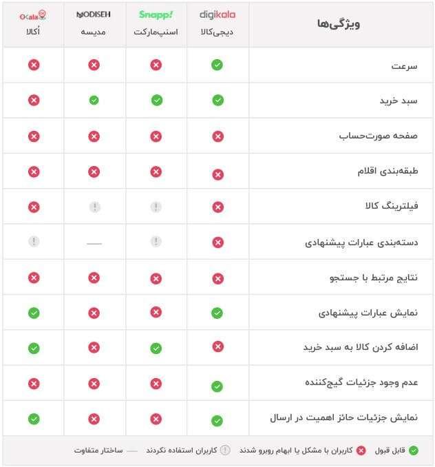 مﻘایسه سهولت استفاده از چهار فروشگاه بزرگ آنلاین ایران