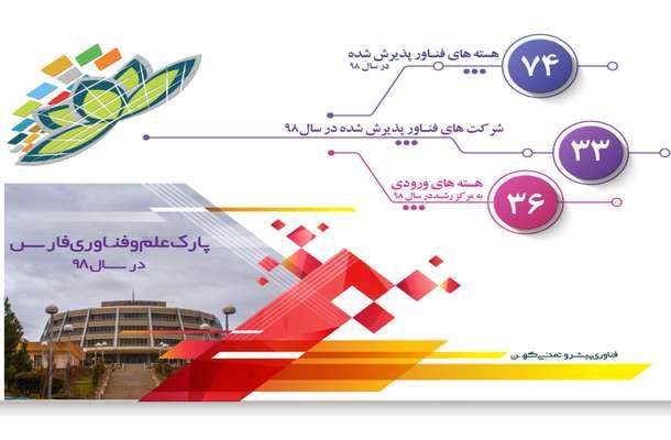 گام عملی برای تحقق جهش تولید؛ استقرار مراکز نوآوری در صنایع فارس
