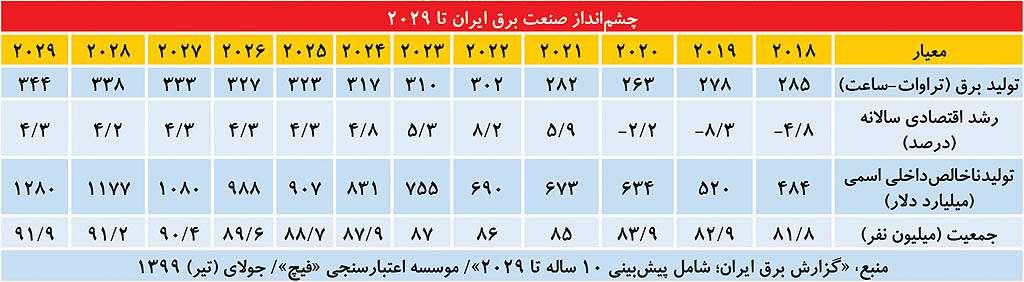 چشمانداز صنعت برق ایران تا ۲۰۲۹