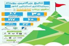 مدیرعامل صندوق پژوهش و فناوری استان یزد خبر داد:انتخاب ۳۰ طرح استارتاپی در بزرگترین رویداد سرمایه گذاری استارتاپی کشور