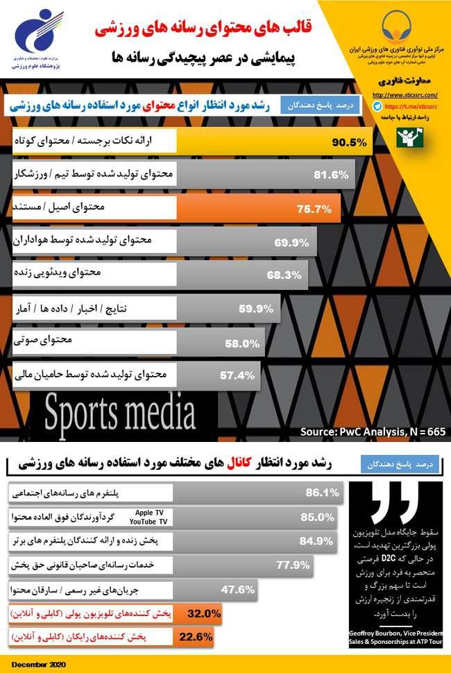 رشد مورد انتظار مصرف رسانه ورزش بر اساس انواع محتوا