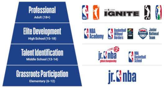 رویداد فناورانه مرتبط با بسکتبال برای شرکت های فناور و استارتاپی