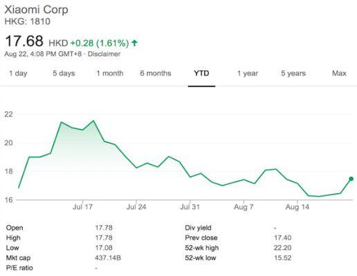 اولین گزارش مالی شیائومی به عنوان شرکت سهامی عام منتشر شد