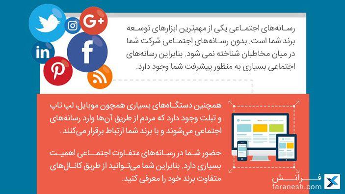 بازاریابی رسانه های اجتماعی چیست؟
