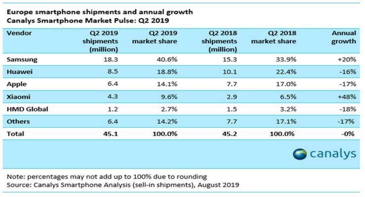 سامسونگ صدرنشین بی رقیب بازار موبایل اروپا در سه ماهه دوم ۲۰۱۹
