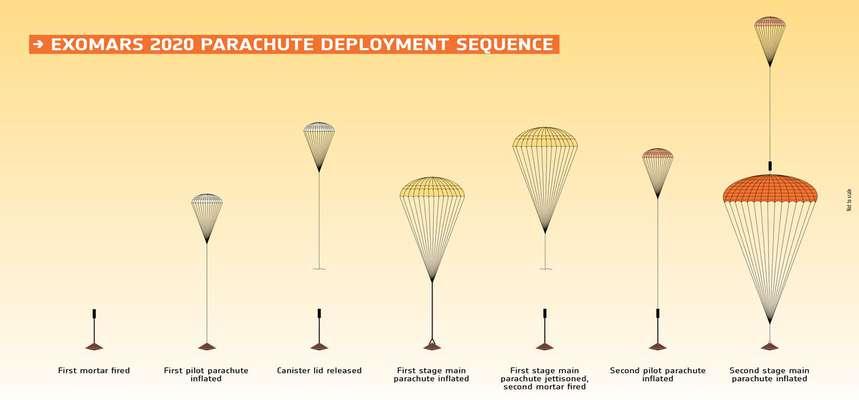 شکست دیگری در آزمایش ماموریت اگزومارس و احتمال تعویق ارسال مریخ نورد