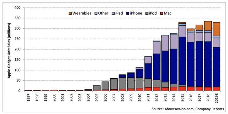 پیشی گرفتن بخش گجت های پوشیدنی اپل از آیپد و مک تا سال ۲۰۲۰