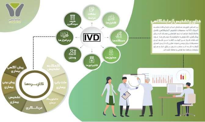 معرفی صنعت تشخیص آزمایشگاهی (IVD)
