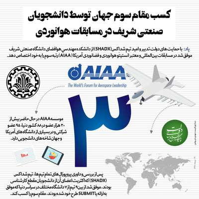 یک خبر خوشحال کننده: کسب مقام سوم جهان توسط دانشجویان صنعتی شریف در مسابقات هوانوردی