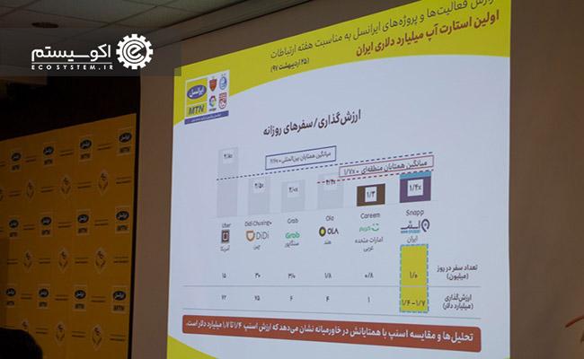اسنپ اولین استارتاپ یونیکورن ایرانی است