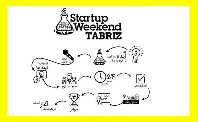 رویداد کارآفرینی استارتاپ ویکند در تبریز برگزار می شود